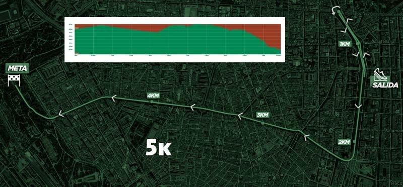 Corre por los Huerfanos de la Violencia de Genero 5K