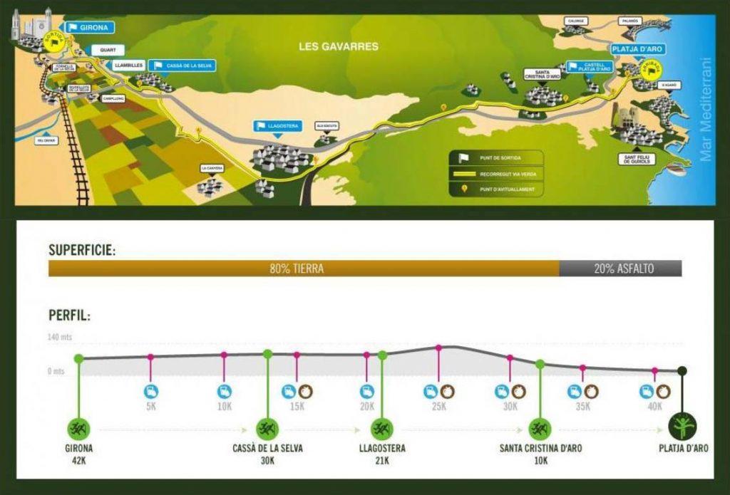 Marató de les Víes Verdes Girona