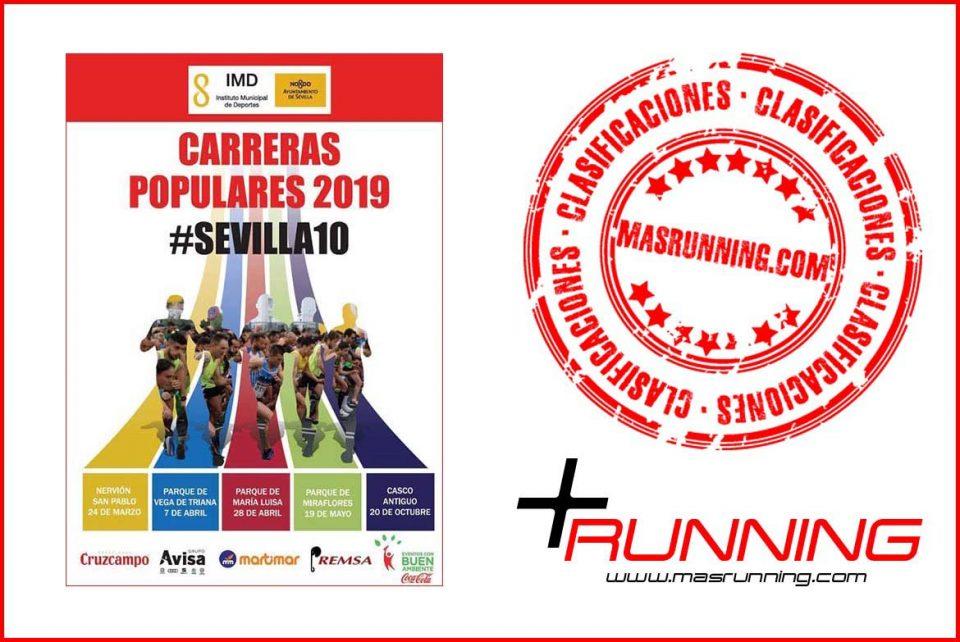 resultados Carrera Popular Parque Vega de Triana 2019