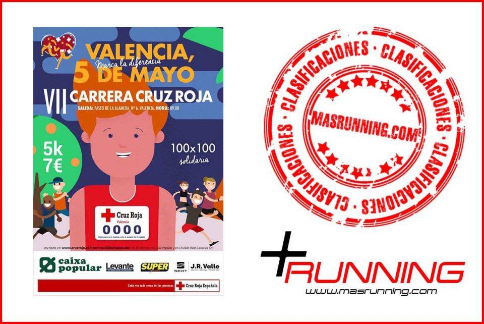 resultados Carrera Solidaria Cruz Roja Valencia 2019