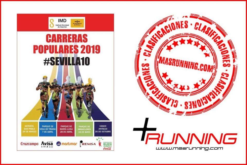 37fafa2d91 Resultados Carrera Popular Parque María Luisa 2019 #Sevilla10 | + ...